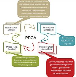 Grafik: Der PDCA-Zyklus: Plan - Do - Check - Act