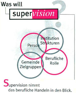 Supervision: Ziele